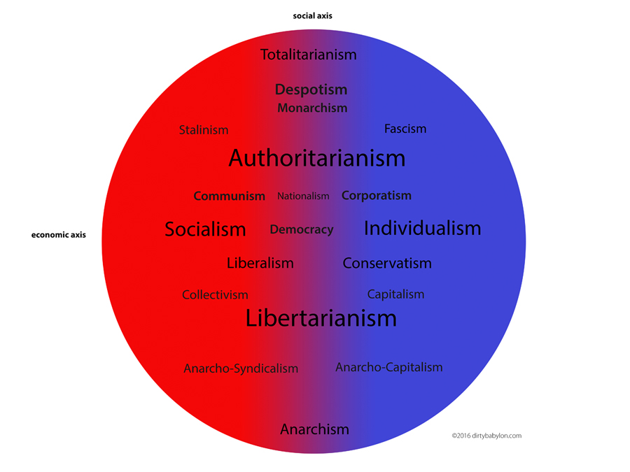 Where Is Your Candidate On The Real Political Spectrum