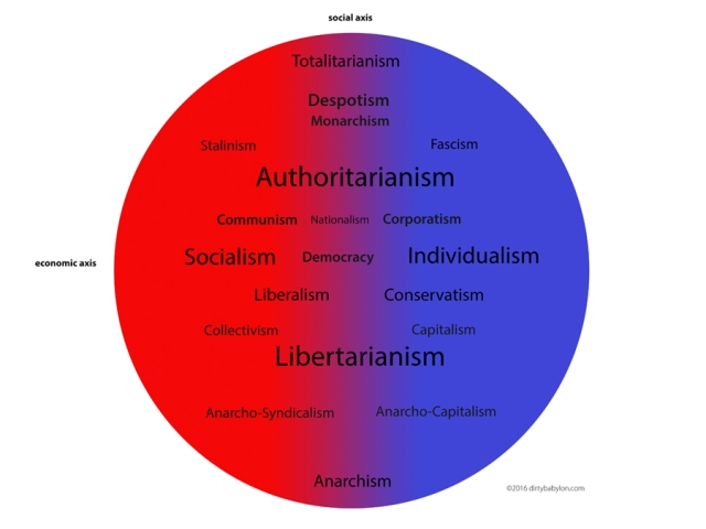 The Real Political Spectrum